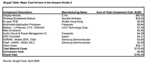 How much does the Kindle 2 really cost?